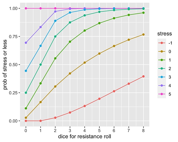 cumulative-resistance