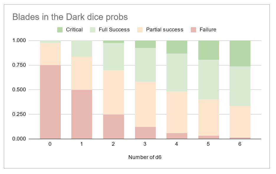 2021-08-09 19_54_12-Blades in the Dark dice probs - Google Sheets — Mozilla Firefox